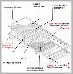 La Maison Farnsworth de l'architecte Mies van der Rohe - Le Blog du Maître :) Farnsworth House Plan, Maison Farnsworth, Casa Farnsworth, Architecture Drawings, Architecture Plan, Architecture Details, Ludwig Mies Van Der Rohe, Famous Architects, Steel Structure