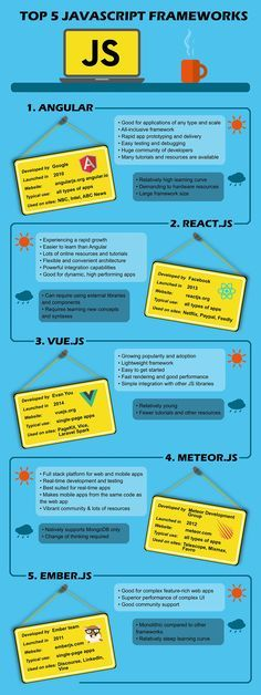 Top 5 JavaScript Frameworks For Your Projects #javascript #JS #frontend #angular #react #vue #meteor #ember #webdevelopment #infographic