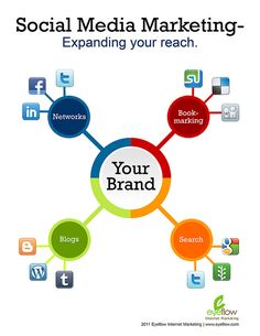 SOCIAL MEDIA  -      Social Media Marketing: expanding your reach. #socialmedia #digitalmarketing #Marketing #KeyDifference
