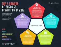 #2017 drivers of #business #disruption #startup #mpgvip #growthhacking #iot #innovation #makeyourownlane #defstar5