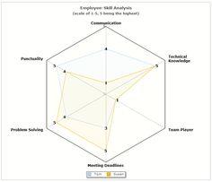 Making the d3js radar chart look a bit better radar graphs skill analysis of employees using radar chart ccuart Choice Image