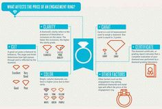 Know that a diamond ring's price is mainly determined by the four C's (carat, color, cut, and clarity).