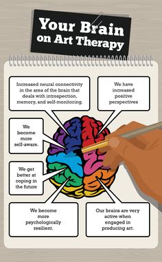 Your Brain on Art Therapy - Improving Your Everyday Life through Art Therapy