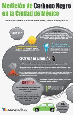 Medición de Carbono Negro en la Ciudad de México