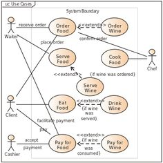 A business Use Case Diagram depicts a model of several business use cases (goals) which represents the interactions between a restaurant (the business system) and its primary stakeholders (business actors and business workers).
