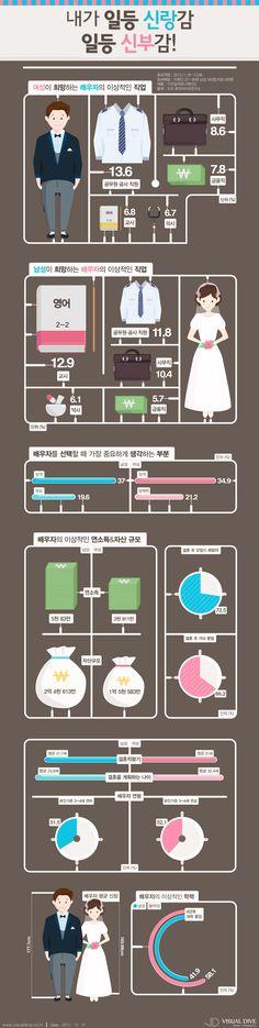 [인포그래픽] '안정적인 직업'의 배우자가 최고 #mate / #Infographic ⓒ 비주얼다이브 무단 복사·전재·재배포 금지