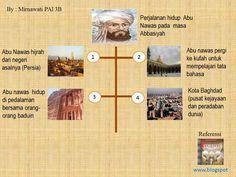 #infografis #infographic #abu #nawas #islamic #literature #abunawas #sastrawan #islam Islamic, Literature, Infographic, Poster, Literatura, Infographics, Posters, Information Design, Billboard