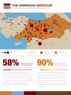 Infograph Poster by Kiara Wright Armenian genocide