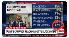 Trump's Campaign Reaching Out to Black Voters, September 5-9, 2019  Black Men 15% Black Women 3% Hispanic Men 37% Hispanic Women 23% White Men 54% White Women 42%  Source: SSRS / CNN
