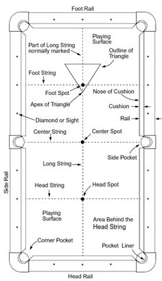 Measure Your Pool Table Our Next BuildDream Home Pinterest - How to measure a pool table