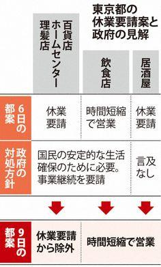 東京都  「協力金とセット」で独自の休業要請を検討 百貨店、理髪店などは除外へ(毎日新聞) - Yahoo!ニュース