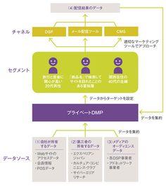 プライベートDMPの活用始めた花王、ブランド間の親和性分析し広告戦略見直しも 日経デジタルマーケティング