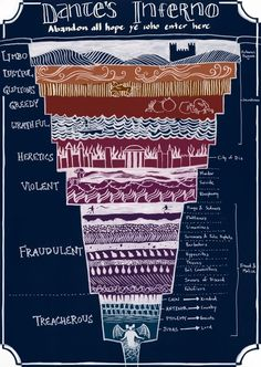 "A Helpful Illustrated Guide To ""Dante's Inferno"""