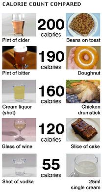 Alcohol Calories Compared