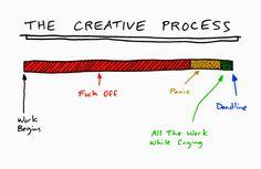 The Creative Process = Work Begins > Procrastination > Panic > Crying > Deadline