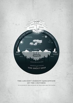 Ancient Hebrew Conception Of The Universe - 50 Informative and Well-Designed Infographics Web Design, Design Logo, Creative Design, Information Design, Information Graphics, Visualisation, Data Visualization, Ex Libris, Minimal Graphic Design