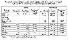 エネルギー源の死亡リスク(ギガワット年)出所:OECD
