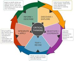 Critical Thinking: you can always develop your abilities!
