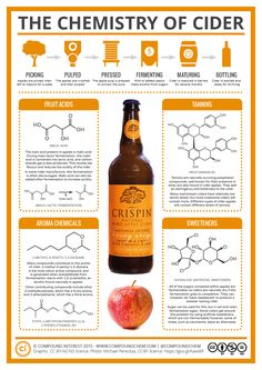 Having looked at the chemistry behind beer previously, it seemed only fair to also take a look at cider for all the cider drinkers out there. On a hot summer's day, the cool, refreshing taste of ci...