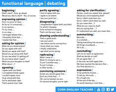 Functional Language: Debating - beginning, expressing opinion, asking for opinion, agreeing, partly agreeing, disagreeing, showing understanding, rephrasing, convincing someone, asking for clarification, summarizing, concluding, expressions.