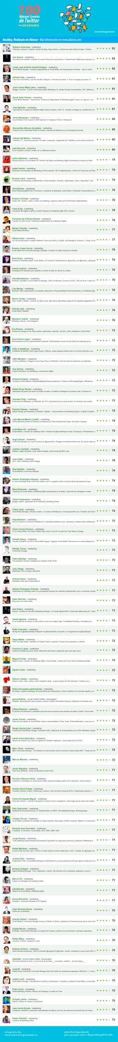 100 Mejores Cuentas de Twitter en Español de Marketing y Social Media. Infografía en español. #CommunityManager