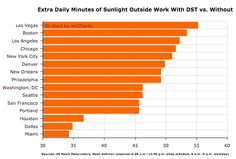 minutes of sun from daylight savings time by city