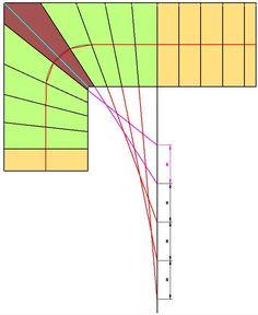 Die Koordinatenmethode ist relativ einfach durchzuführen und wird wegen der meist guten Ergebnisse oft benutzt. Man nennt sie auch Grundlinienmethode.
