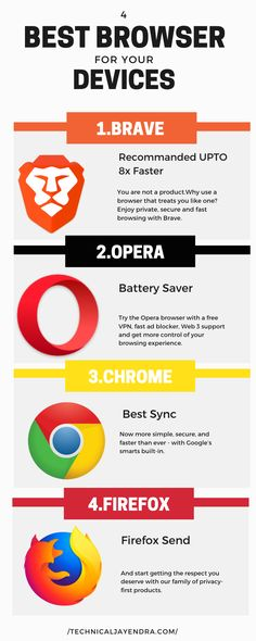 Looking for the best browser for windows that give you super fast speed, powerful adblocker, amazing feature. here are 9 best browsers for your windows. Opera Browser, Tor Browser, Brave Browser, Free Android, Android Apps, Free Video Editing Software, Browser Extensions, Windows Me, Chrome Web