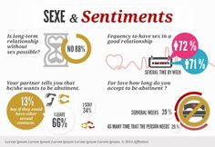 Infographie: Sexe  sentiments  #amour #infographie Les Sentiments, Told You So, Relationship, Love, Sayings, Infographics, Amor, Lyrics, Quotations