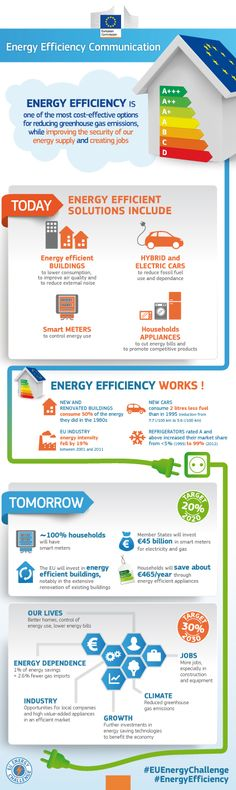 The European Commission proposes a higher and achievable energy savings target for 2030 - 30% http://europa.eu/!PF46dy  #Energy #EnergyEfficiency #SustainableEnergy #GreenGrowth #GreenEconomy #EnergyEfficiency #EU4LifeQuality #EUEnergyChallenge