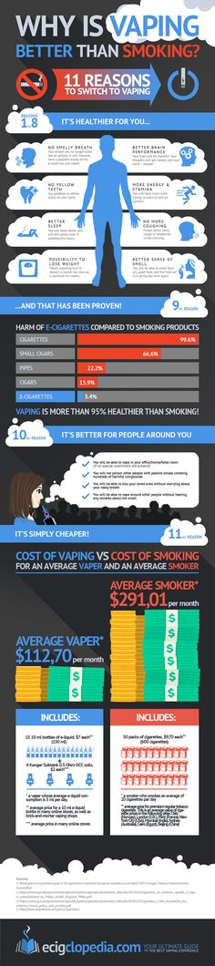 Why Is Vaping Better Than Smoking Cigarettes? #RePin by AT Social Media Marketing - Pinterest Marketing Specialists ATSocialMedia.co.uk