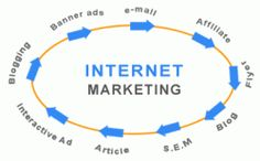 Internet marketing techniques were little more using the concept of blog writing and after the completing of content optimization with using the search engine optimization tricks— Blog writing, Article writing and process including the service of Bing, Google, and Yahoo .
