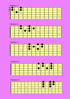 Scales on Guitar that Sound Like Beautiful Melodies Fingerstyle Guitar Lesson Hey guys, today I want to show you how you can make scales on guitar sound like beautiful melodies. Classical Guitar Lessons, Blues Guitar Lessons, Electric Guitar Lessons, Acoustic Guitar Lessons, Guitar Lessons For Beginners, Guitar Scales Charts, Guitar Chords And Scales, Learn Guitar Chords, Music Chords