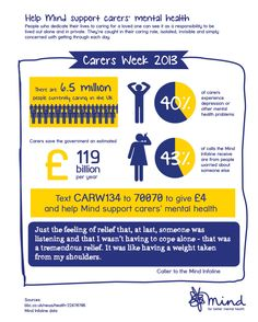 It's Carers Week. Share our infographic about carers and help us support their mental health.    40% of carers experience depression or other mental health problems. Many care for loved ones but can feel caught in their caring role, isolated and invisible.    £4 can help a carer meet others and share their problems in a support group.    Text CARW134 to 70070 to give £4 to help Mind support carers' mental health.
