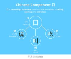 Everything you need to know about the Chinese character component 口 kou mouth in an easily downloadable and sharable image