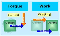 header=[Torque and Work] body=[Torque is the tendency of a force to cause a rotation.Work is the amount of energy transferred by a force.] cssheader=[tiptop] cssbody=[tipbody] offsetx=[22] offsety=[5] fade=[on] fadespeed=[0.1] delay=[150] singleclickstop=[on]