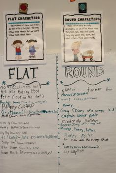 great poster for teaching characters. Flat and round character anch charts.