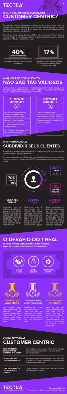O que realmente significa ser Customer Centric? #marketing #omnichannel #infographic  Saiba mais em: www,grupotectra.com.br