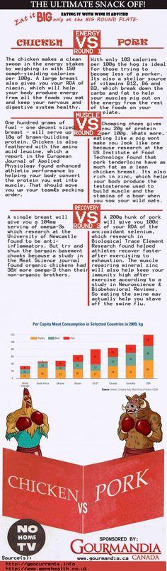 Chicken VS Pork Infographic