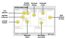 Leaders often encourage their teams to think big and be more disruptive—but to follow through, people need new tools. We believe that learning how to design exponential business models is a discipline all leaders and entrepreneurs can learn. So, how do you design exponential business models? What Is an Exponential Business Model? A business model …