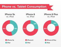 "iPhone 6, 6 Plus khiến iPad ""ế sưng sỉa"" | http://www.mrquay.com/2014/11/iphone-6-6-plus-khien-ipad-e-sung-sia.html"
