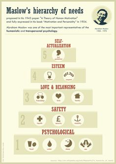 #Maslow's hierarchy