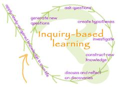 6 Learning Methods Every 21st Century Teacher should Know ~ Educational Technology and Mobile Learning