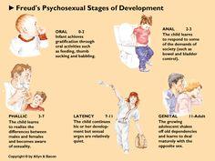12 Beste Afbeeldingen Van Freud Psicologia Sigmund Freud En