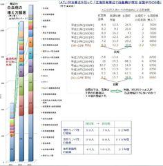 台湾。本邦食品の輸入規制強化は、当地甲状腺癌が増えてる為。その彼ら主張の推定原因とし、I)6つある国内原発からの、事故が無くとも放射能がリークしている模様。Ⅱ)福島・茨城等の高線量地の産品が、東京・神戸等に産地偽装して輸入されて来た。