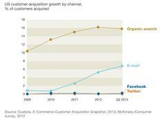E-Mail-Marketing bleibt wichtig, Social Media auch