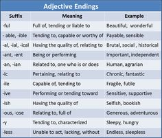 Suffixes in English New Words In English, English Talk, English Grammar Rules, English Adjectives, Learn English For Free, English Writing Skills, Learn English Grammar, English Verbs, English Fun