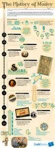 Suche History of money. Ansichten 19513.