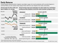 These two-year degrees make bigger paychecks for grads than average for four-year degrees.  http://on.wsj.com/T60hBF