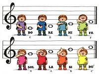 To put up in an elementary school music room… Children singing & using solfege hand signs ~ Just need to change Si to Ti! Preschool Music, Music Activities, Music School, Primary Music, Piano Teaching, Music For Kids, Elementary Music, Music Classroom, Music Lessons